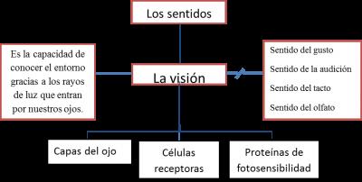 Mentefacto-conceptual-técnicas-preparar-exámenes